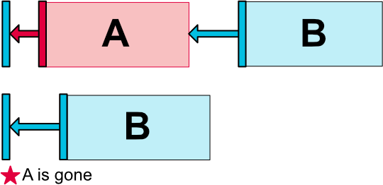 Top: A and its margin is visible; bottom: A is set to Gone, B is still positioned correctly
