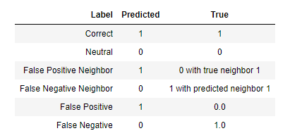 Labels for each prediction