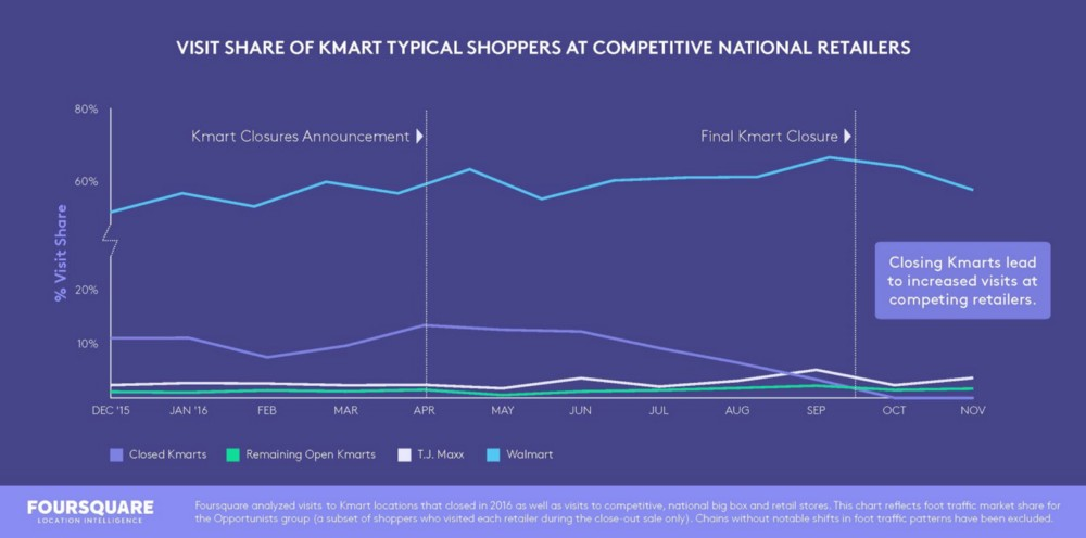 visit share chart of Kmart typical shoppers at competitive national retailers