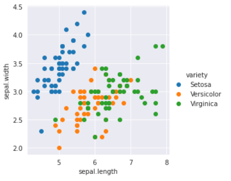 Scatter plot using seaborn library