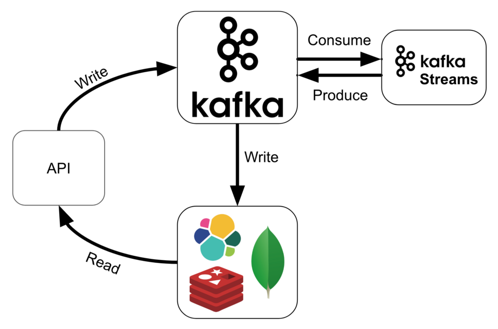 Functional Programming with Kafka Streams and Scala by Joan