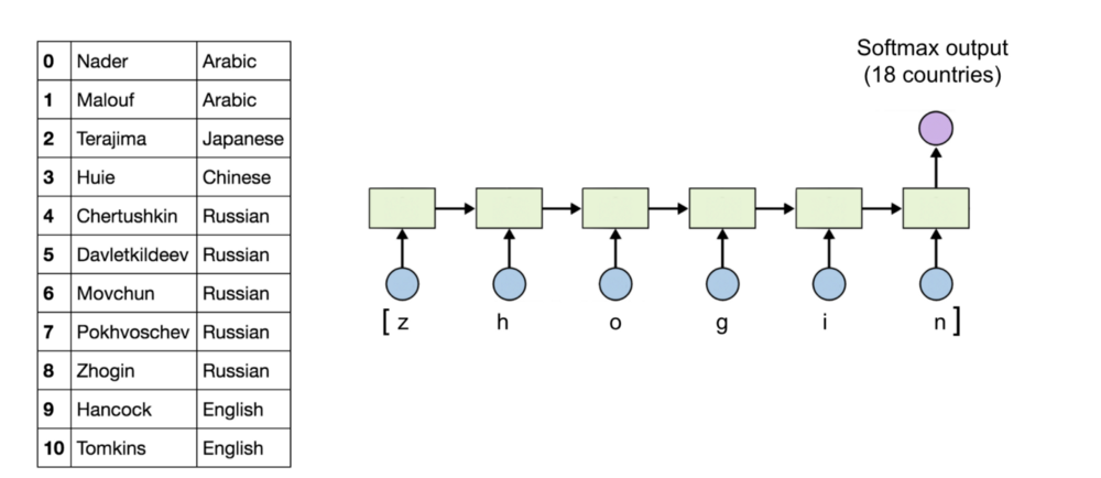 Notes on Deep Learning — RNN part 2 – mc ai