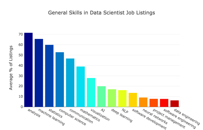 The Most in Demand Skills for Data Scientists