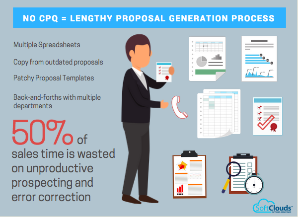 Lengthy proposal generation process