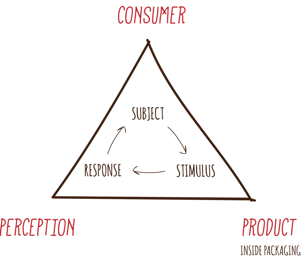The Psychology of Product Packaging     Digital Packaging     Medium Ian Pavlov     s Stimulus Response Theory explains the consumer buying behavior