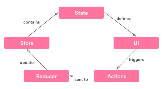How to implement Redux in React Native apps