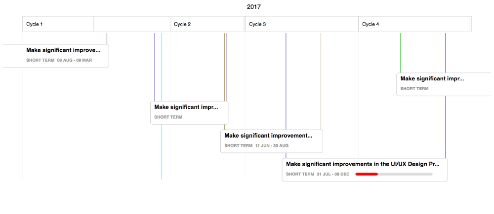 Open source gantt chart library for d3js skcript this is similar to the yearly view the only difference being the months that are replaced with sprint cycles ccuart Images