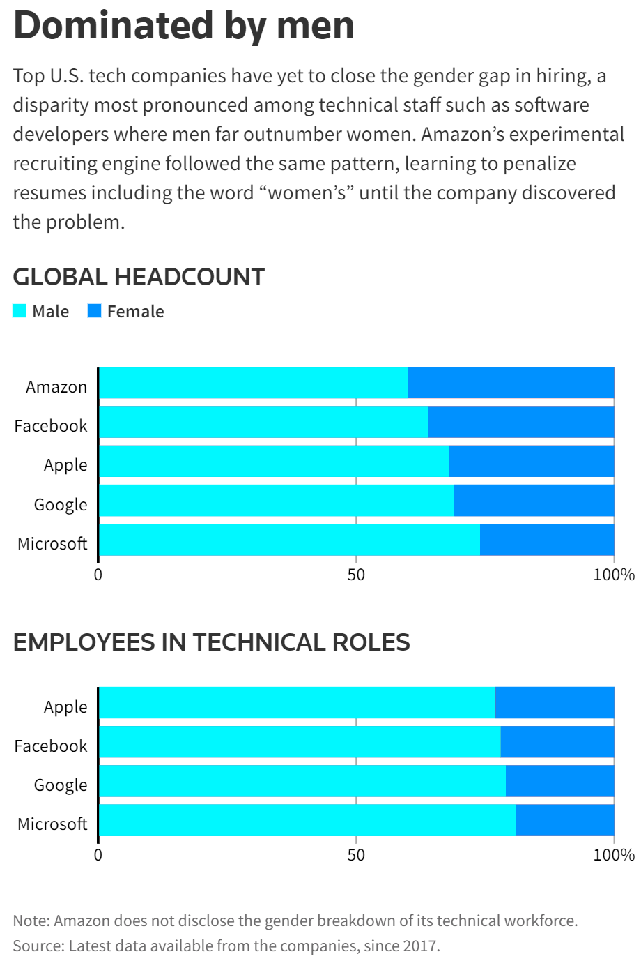 Tech Industry Dominated by Men | Machine Learning
