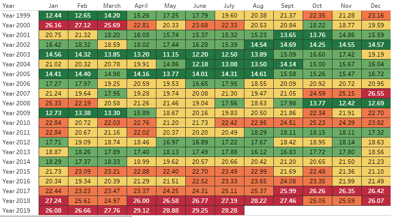 Is Indian Stock Market Headed For A Crash Nifty 20 Years Historical Data Analysis