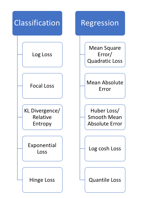 Image result for loss functions deep learning mse rmse mae