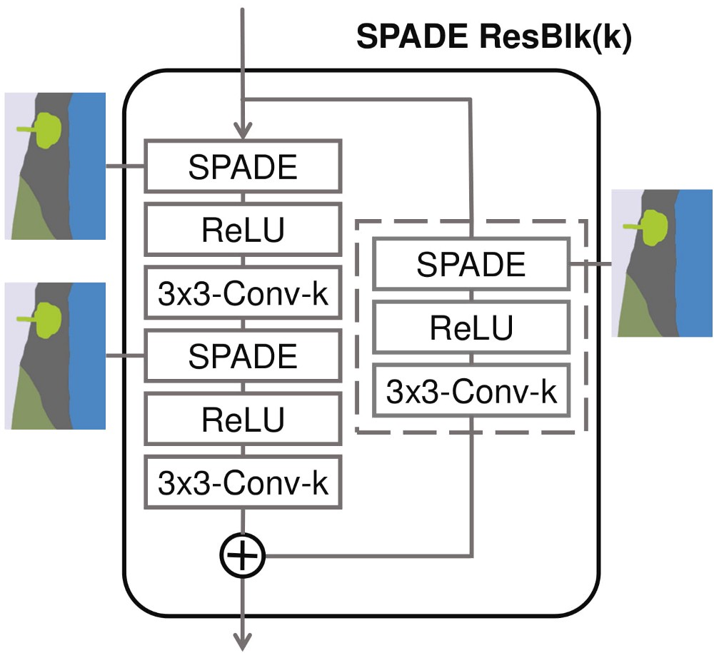 SPADE: State of the art in Image-to-Image Translation by Nvidia – mc ai