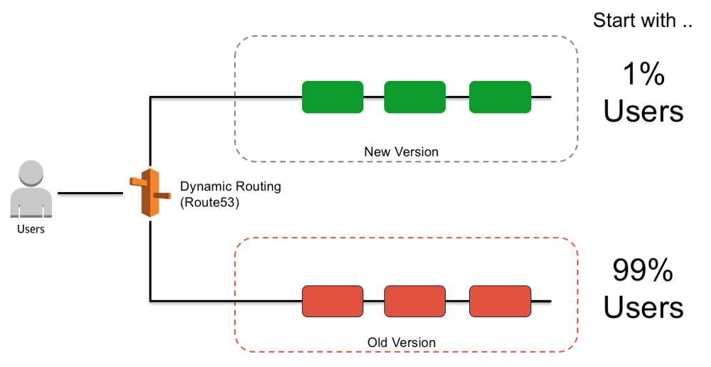 Patterns for Resilient Architecture | Adrian Grigoras
