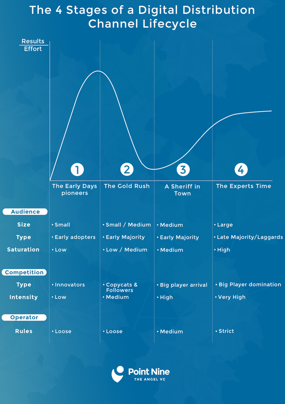 The Lifecycle of Lead Generation Channels – Point Nine Land – Medium