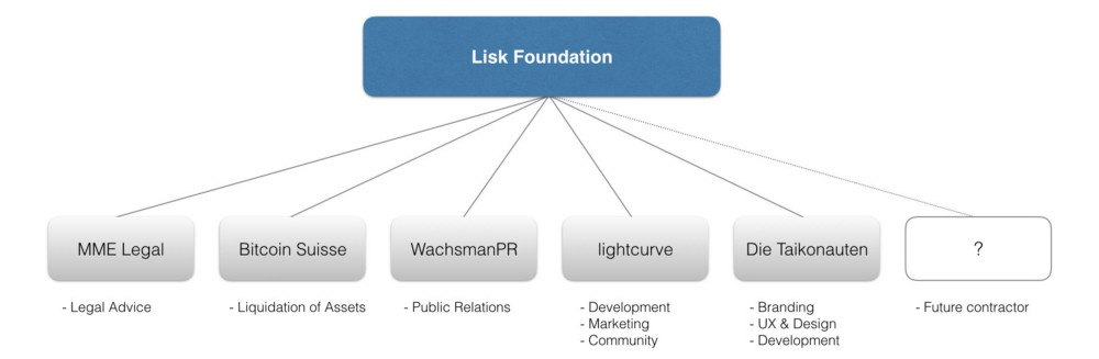 lisk-foundation-structure