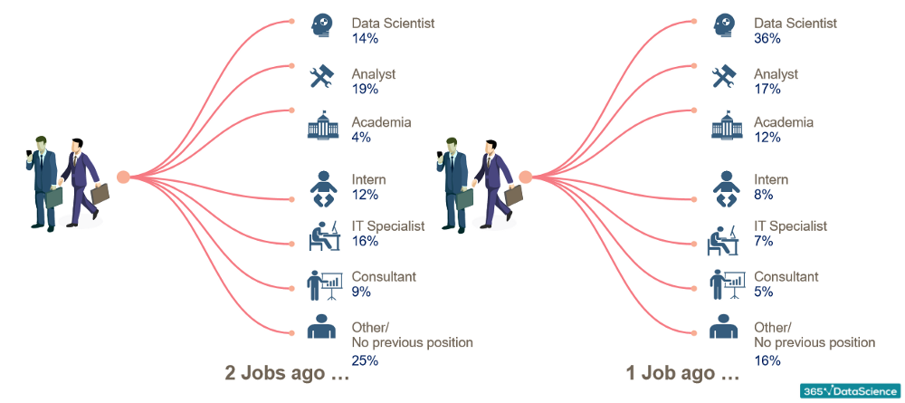 What are the Skills Needed to Become a Data Scientist in