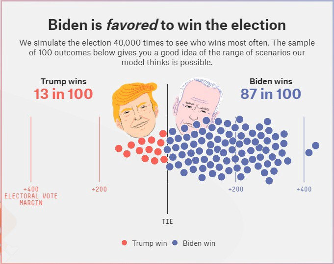 A Biden victory will likely mean higher taxes for business owners, in logistics and elsewhere