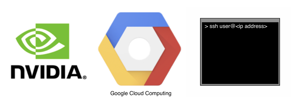Setting up a machine with GPU[s]in Google cloud — step by