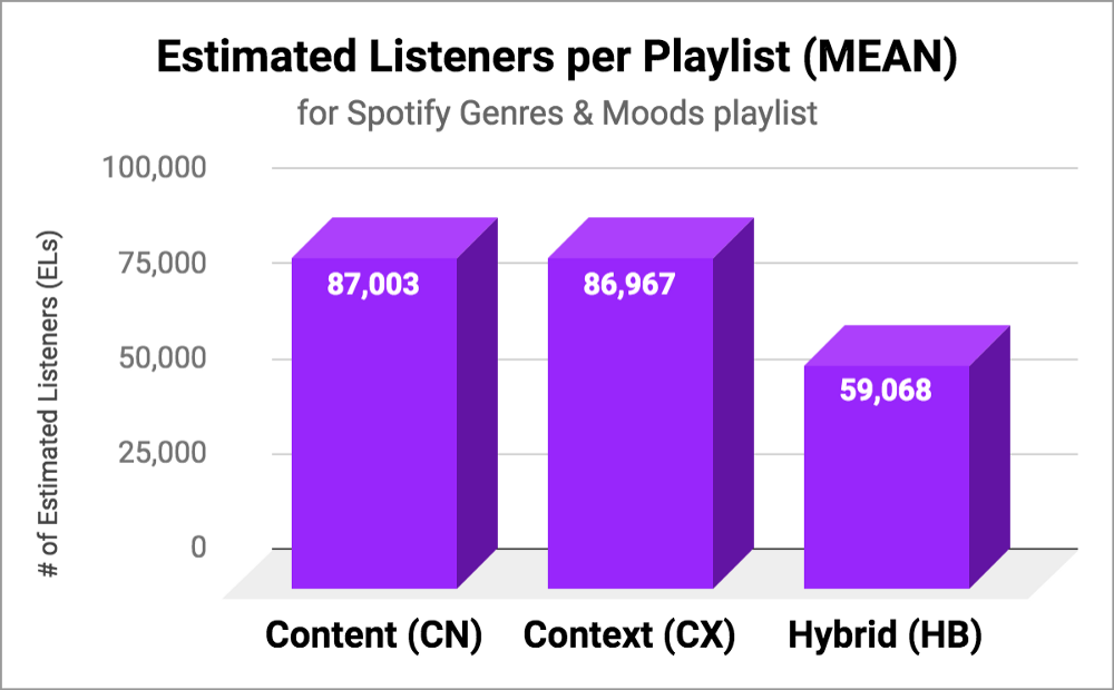 Measuring Attention on Spotify Playlists