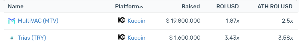 Kucoin Current AVG ROI: 165%