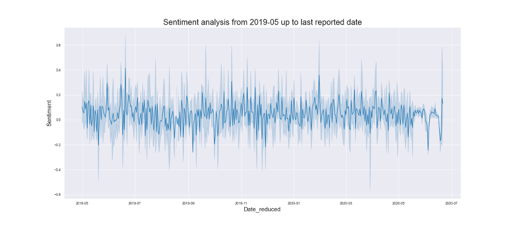 Sentiment Analysis from 2019-05