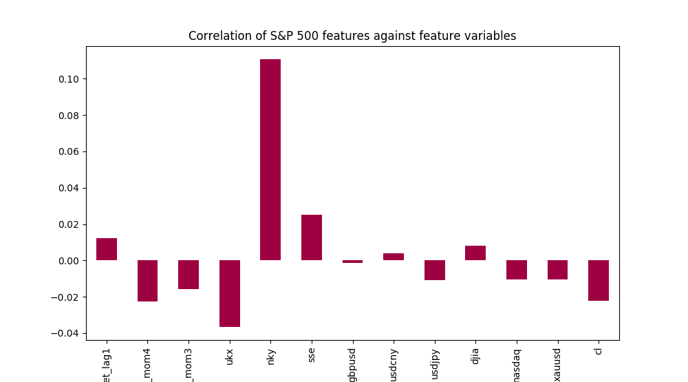 Bar chart of correlation between S&P 500 and macro/technical variables. Forecasting the daily direction of S&P 500 using ensemble machine learning methods.