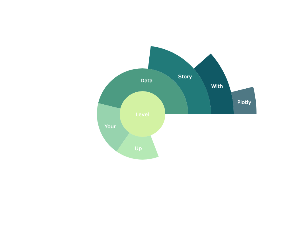 5 Visualisations to Level Up Your Data Story