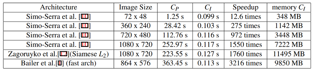 Speedup your CNN using Fast Dense Feature Extraction and PyTorch – mc ai