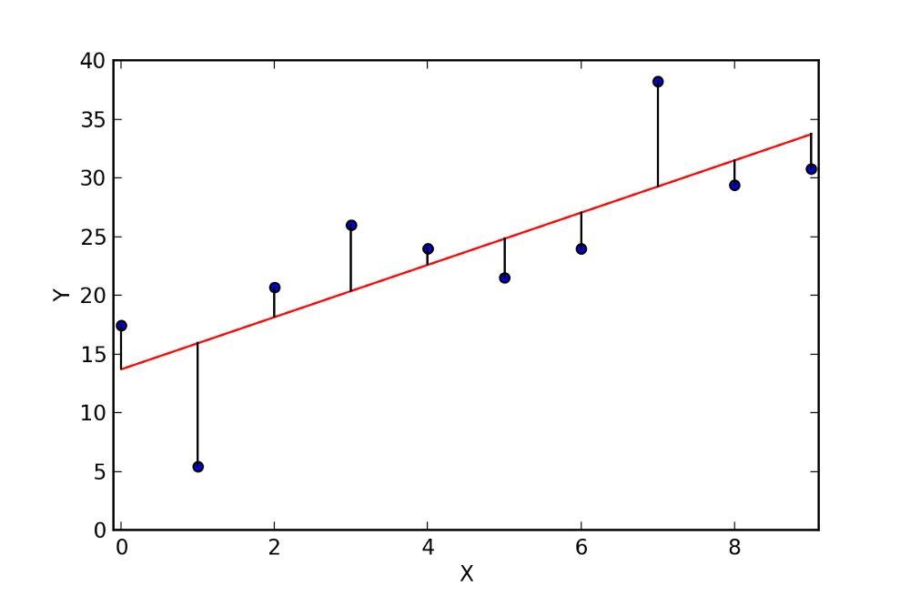 Image result for linear regression mse