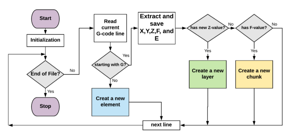 Sample Algorithm to read and analyze Gcode (Source: ScienceDirect)