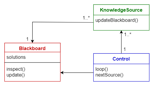 Blackboard pattern
