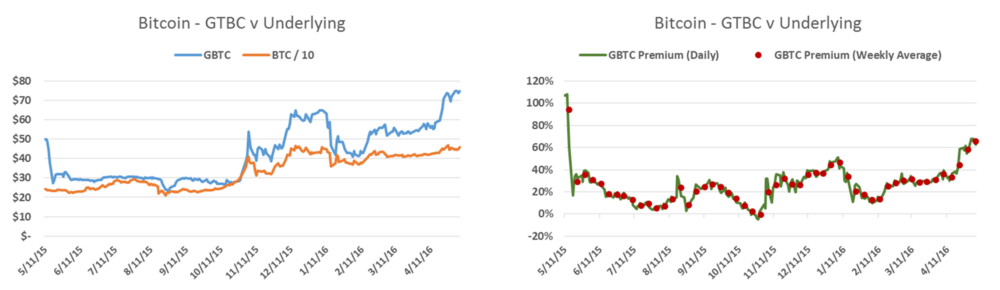 GBTC vs. BTC — Premium Now Over 60% – Tales of a Lawnmower