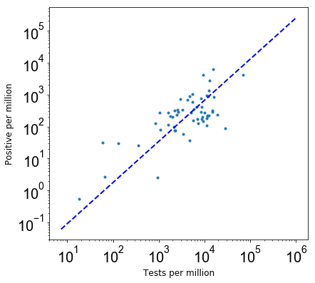 Tests per million vs Positive per million graph