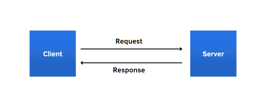 request response objects | web scraping beautiful soup