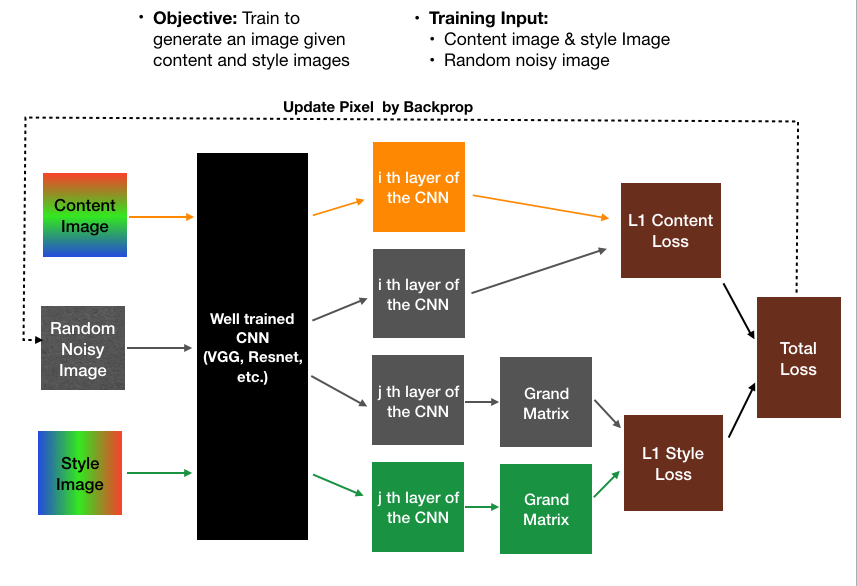 A diagrammatic summary of the deep learning architectures for