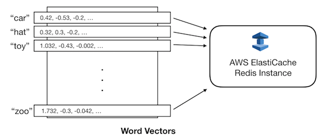 Serving Word Vectors for Distributed Computations – mc ai