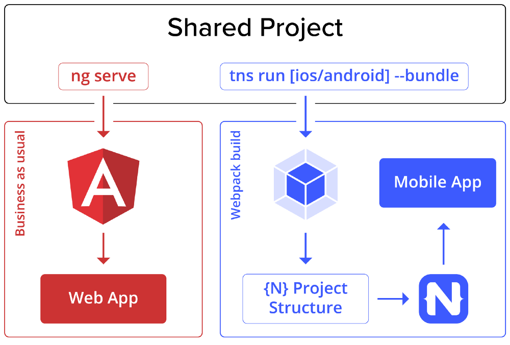 Shared Project
