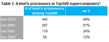 Intel top 500 supercomputers