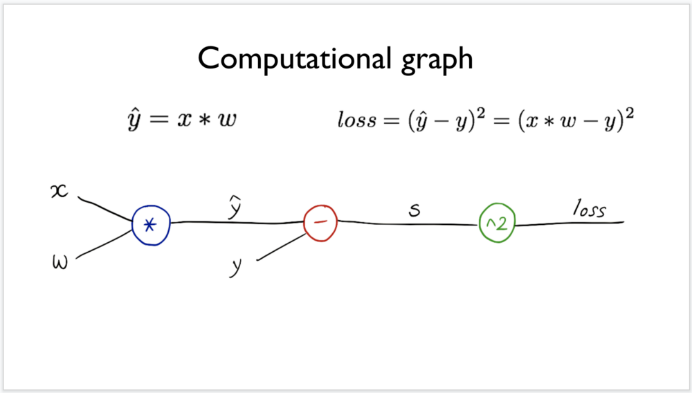 Notes on Deep Learning — Back-propagation and PyTorch – mc ai