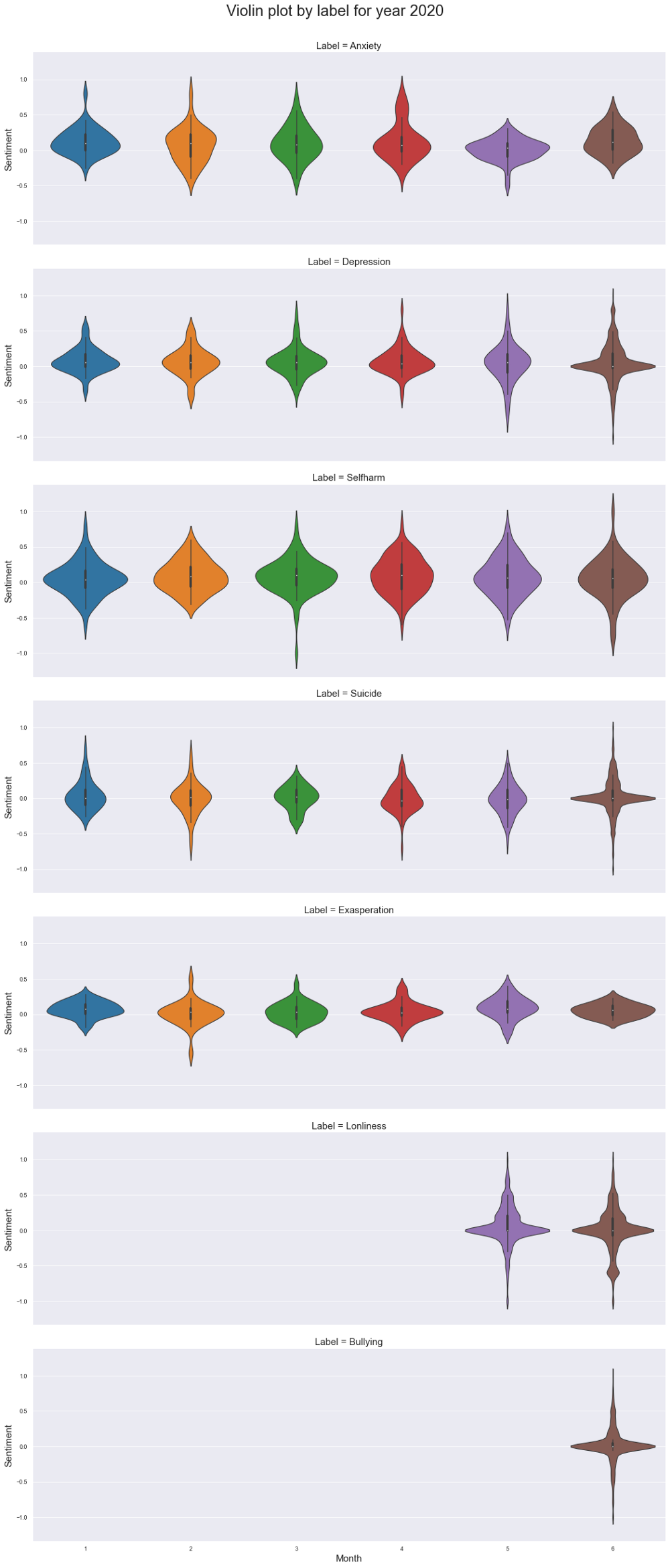 Violin Plot by label 2020