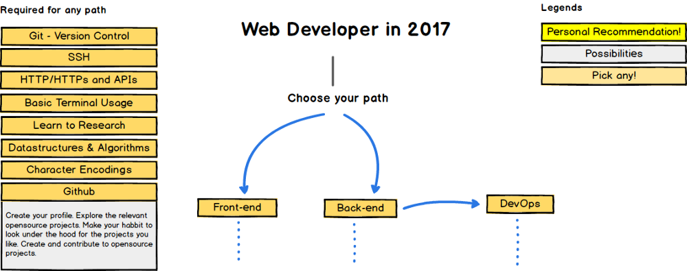 picture of A roadmap to becoming a web developer in 2017