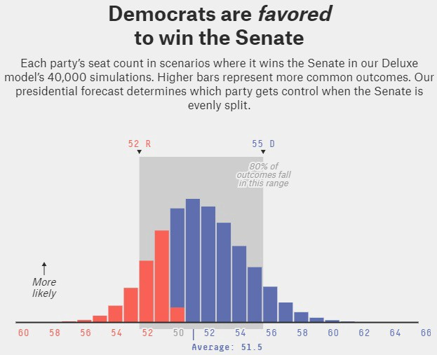 Democrats are favored to win the Senate - and implications for higher taxes