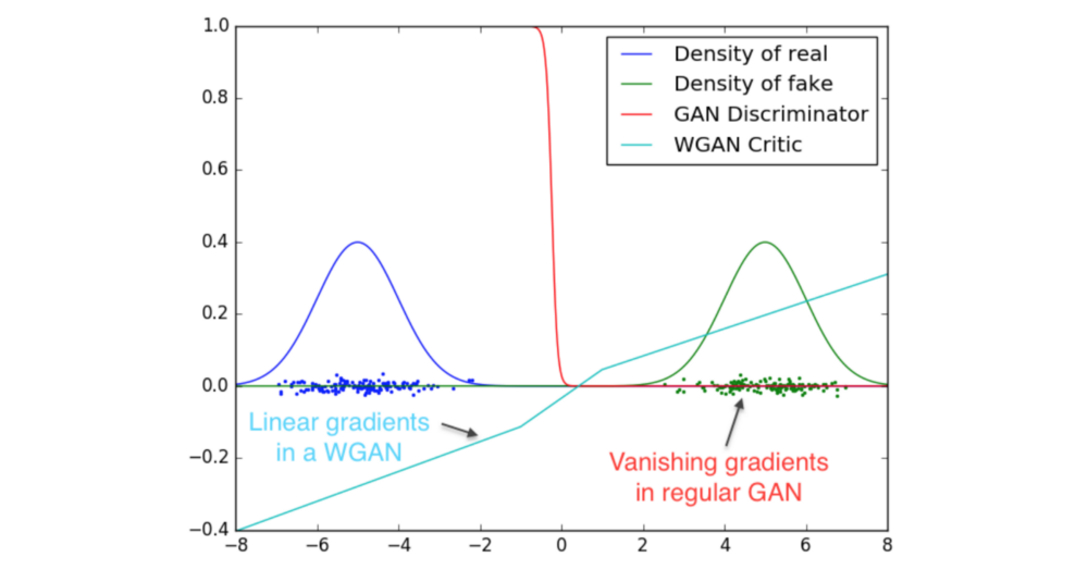 GAN — A comprehensive review into the gangsters of GANs