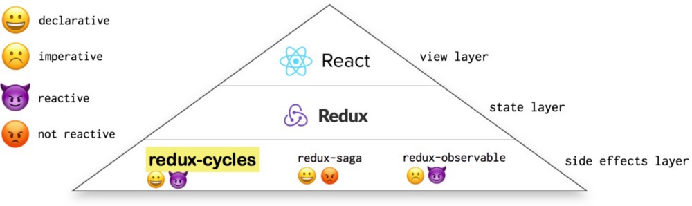 make your react fully functional reactive able handle those crazy edaedac