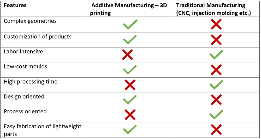 Comparison between traditional manufacturing and 3D printing