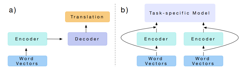 Replacing your Word Embeddings by Contextualized Word