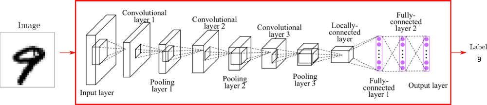 Convolutional Neural Network for image classification with