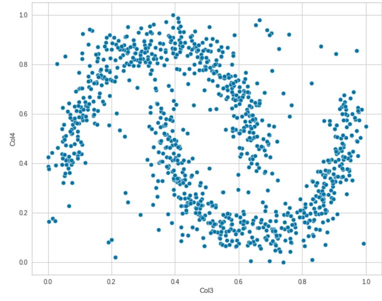 PyCaret for anomaly detection scatter plot 2
