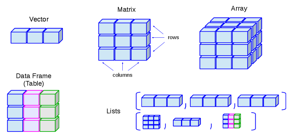 Image result for image of data structure