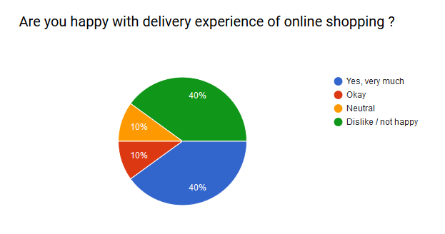 last mile delivery survey response on online shopping experience