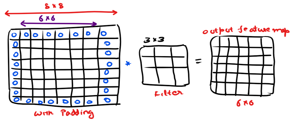 Beginner to Advance: Convolutional Neural Networks Made Easy